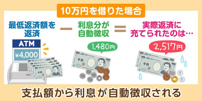 例:プロミスで10万円を借りる場合