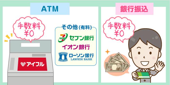 契約後の借入方法と使えるATM