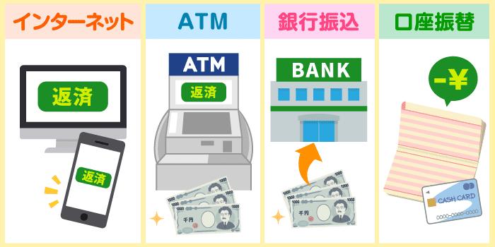 毎月の返済方法とその金額