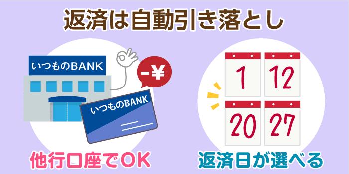 楽天銀行スーパーローン、毎月の返済とその注意点
