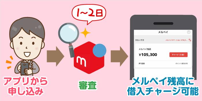 「メルペイスマートマネー」申し込み~借入の流れ:借入までには4営業日~?