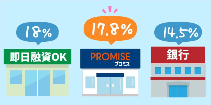 気になる利息(サービス料)は月1.483%くらい:他社と比べて高い?低い?